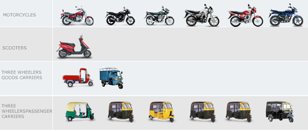 Bajaj Models: Motorcycles, Scooters, 3 wheelers